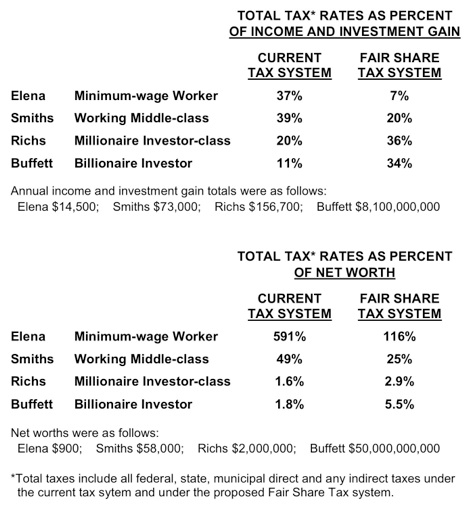 justification of the following, see the Fair Share Tax Reform Essay ...